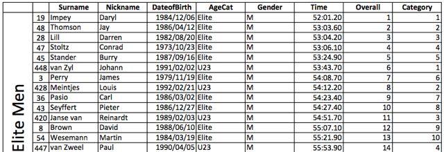 conrad-stoltz-sa-tt-champs-results-pro-men-2011