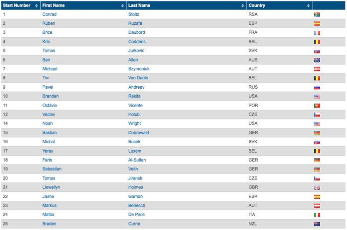 Start list ITU Cross Triathlon Elite Mens